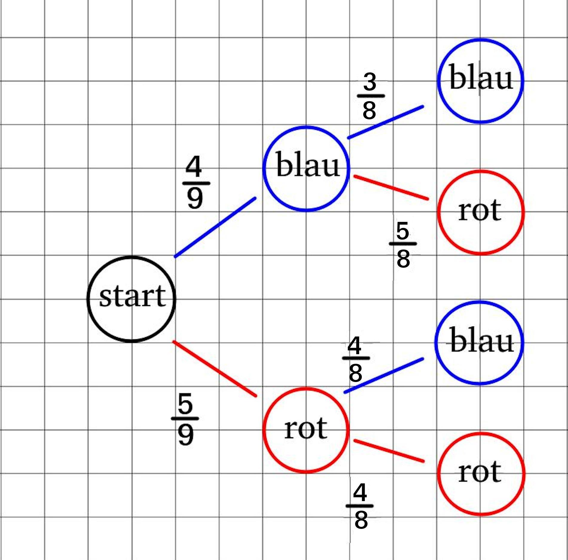 Stochastik und Wahrscheinlichkeitsrechnung + Rechner   Simplexy